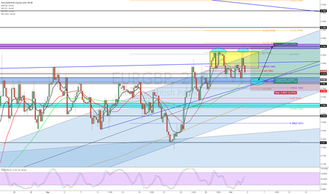 EURGBP: EURGBP RETRACEMENT BEFORE LONG?