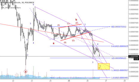EMC2BTC: EMC2 to rally