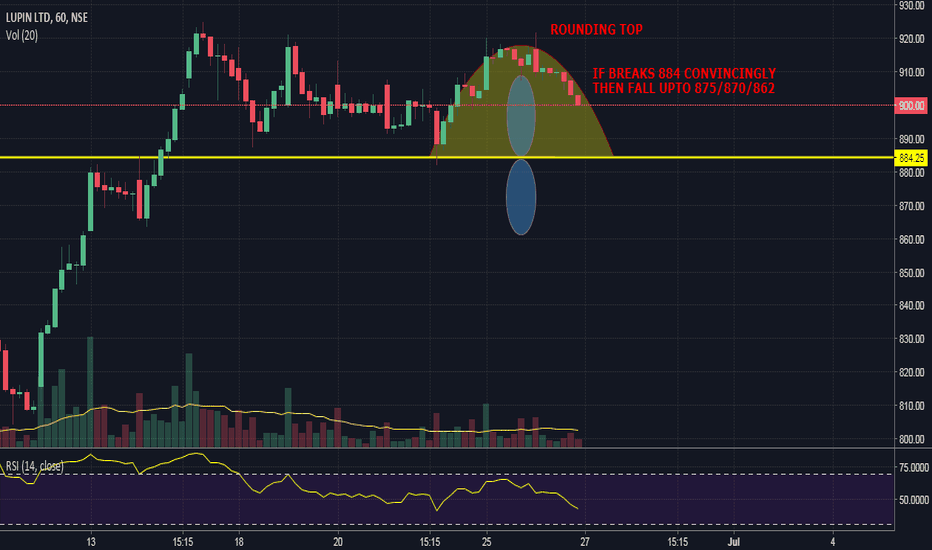 LUPIN: LUPIN - FORMING ROUNDING TOP ON HOURLY CHART