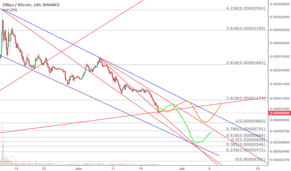 ZILBTC: Two previews according to BTC price movement