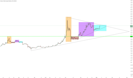 BTCUSD3M: BiTcoin FracTals + Much More GraViTy