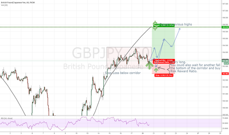 GBPJPY: GBPJPY long anticipating trend continuation