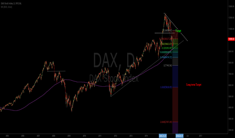 DAX: Long term Bearish target Dax