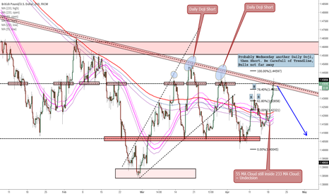 GBPUSD: Complex Chart - Take your Time and take what you need :) - GU