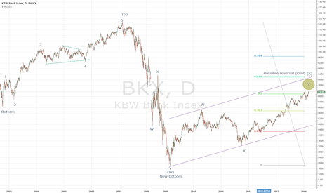 BKX: Future bank crash