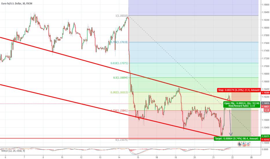 EURUSD: Short Possibility EUR/USD