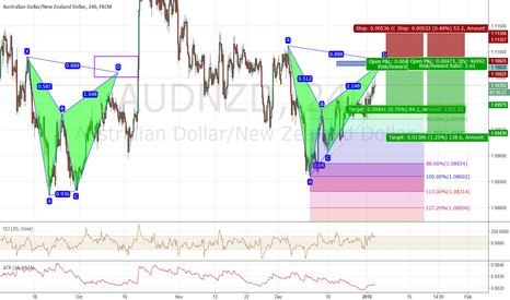 AUDNZD: bearish bat on audnzd