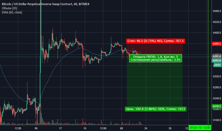 XBTUSD: BTC/USD Short Pozition от 6394