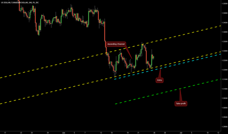 USDCAD: Ascending Channel on USD/CAD @ H4
