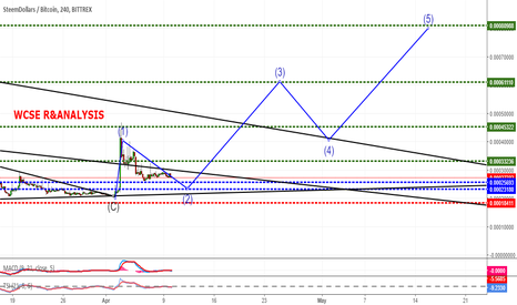 SBDBTC: BUY OPPORTUNITY WITH 50% PROFIT TARGET