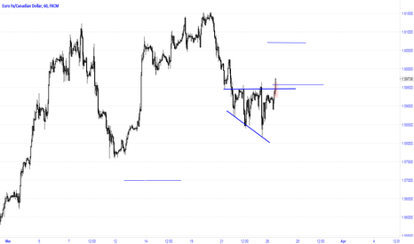 EURCAD: Breakout of right angled triangle