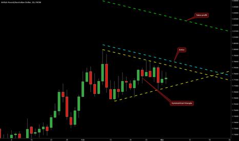 GBPAUD: Symmetrical triangle on GBP/AUD @ D1
