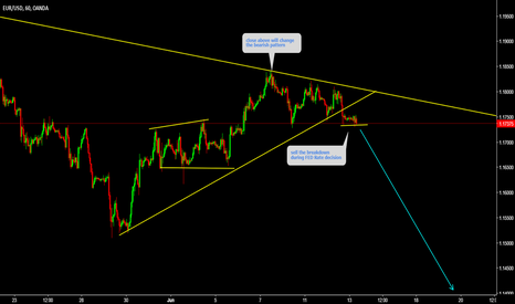 EURUSD: EURUSD Sell the breakdown During FED rate decision