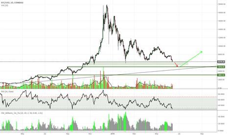 BTCUSD: BTC Analysis 13Jun18 Late stage of bear market