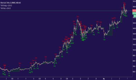 BCCUSDT: Thoth Strategy - 5/4 - 6/5 BCC/USDT 70% Profitable - 263% Profit