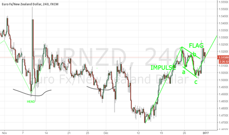EURNZD: EURNZD - ELLIOTT IS TELLING ME BUY