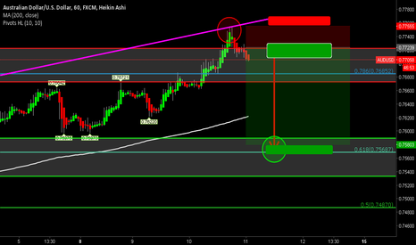 AUDUSD: AUD/USD Potential SELL/SHORT Scratch Setup On 1 Hour Chart