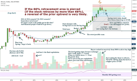 BTCUSD: Capitulation could be coming sooner that I thought. VERY MUCH.