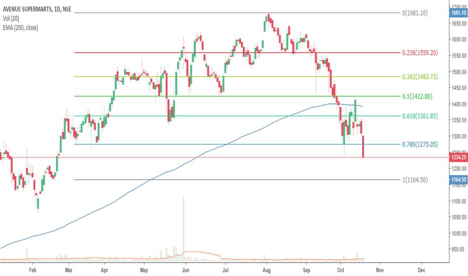 DMART: Dmart looks weak at current levels!