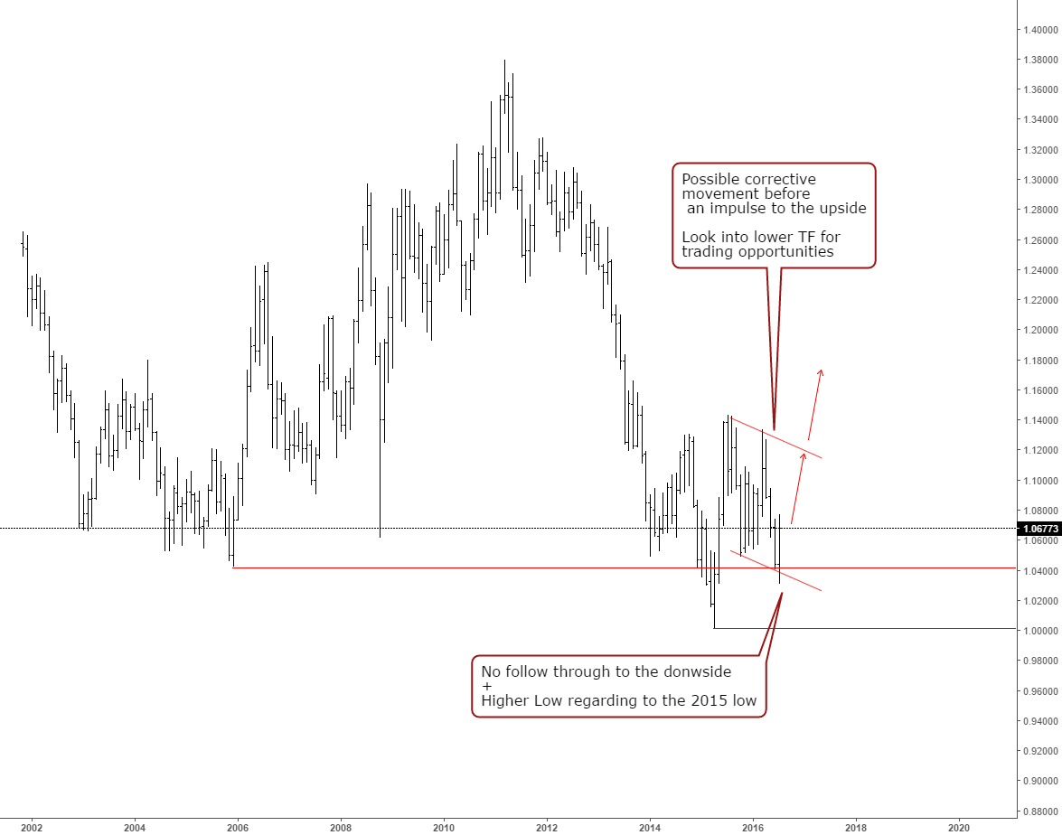 Longer term view for AUDNZD