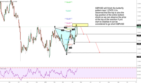 GBPUSD: GBPUSD to complete the butterfly Pattern to consider short