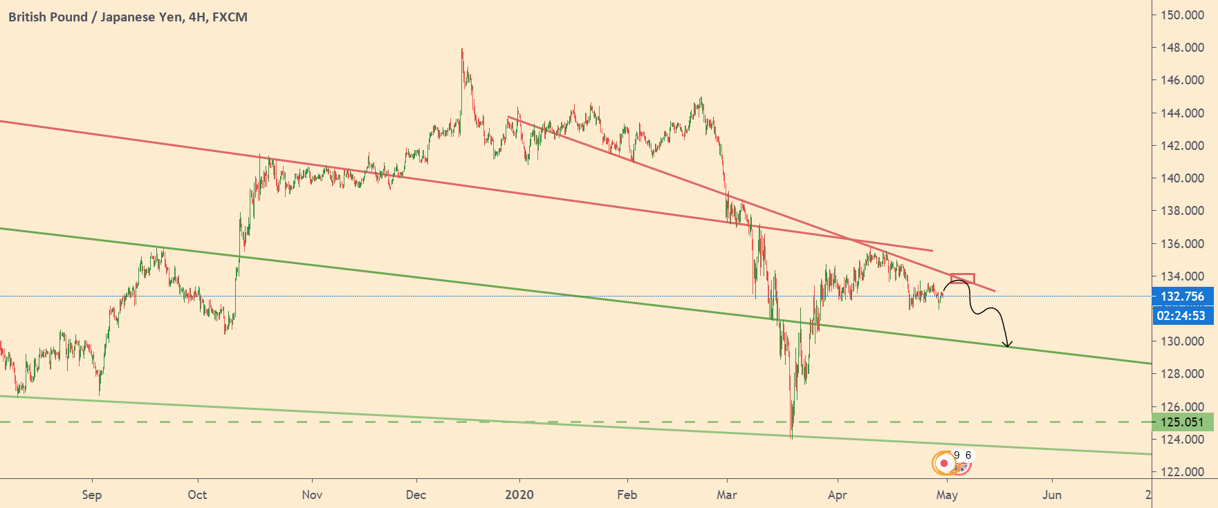 GBPJPY-chart