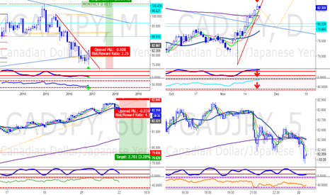 CADJPY: On the daily, 8h, 4h, 2h and 1h It is overbought
