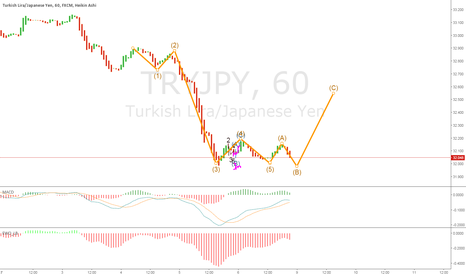 Tryjpy Needs To Drop A Tad B Before The Rally Up C