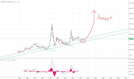 SHCOMP: 哪里A股牛市的起点?