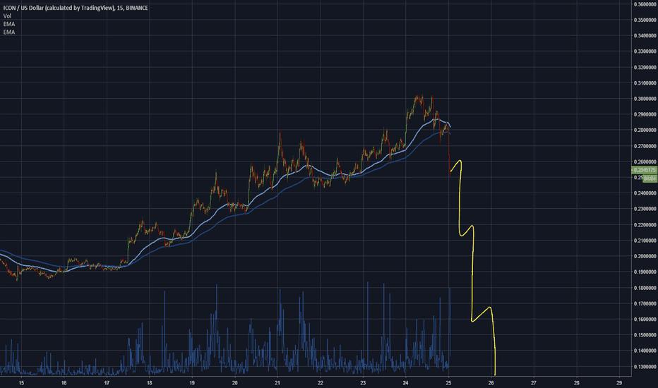 ICXUSD: Dream is gone $BTC