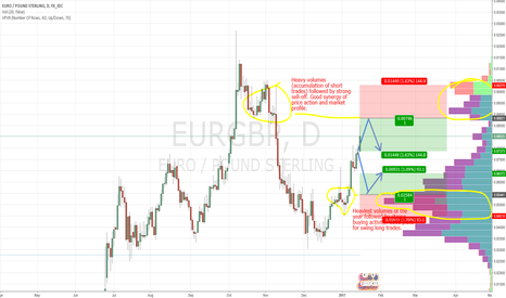 EURGBP: EUR/GBP swings based on Market Profile and Price Action