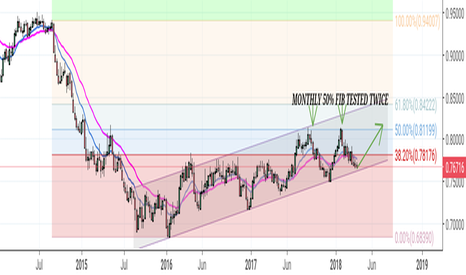 AUDUSD: AUD/USD Channel opportunity