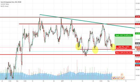 EURJPY: Bullish EJ   It retested  for the third time