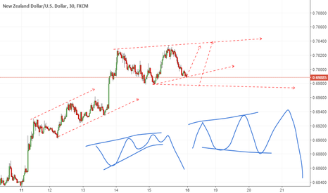 NZDUSD: worth eyeing  this pair...  for bigger move down