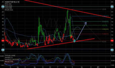 VIX: full steam ahead for crazy