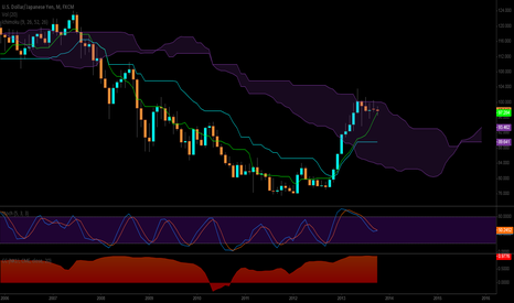 USDJPY: Long Term USDJPY View