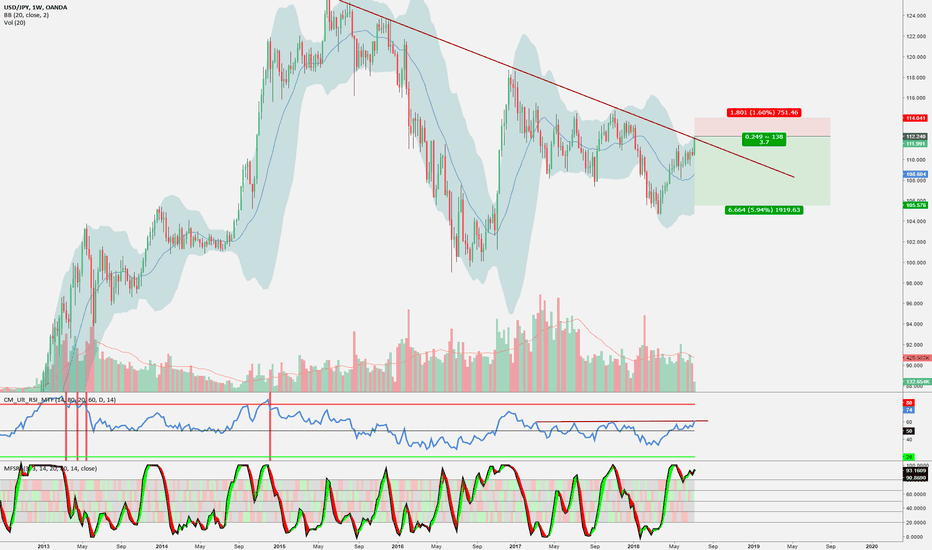 USDJPY: USDJPY Hit weekly downtrend