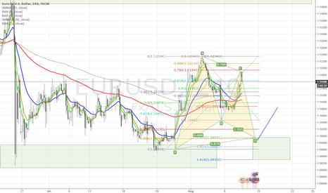 EURUSD: Gartley Pattern EUR/USD