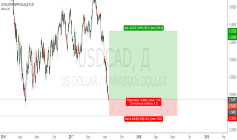USDCAD: Покупка с текущих