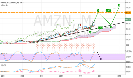 AMZN: AMZN - A trip to the Moon, but with a retracement