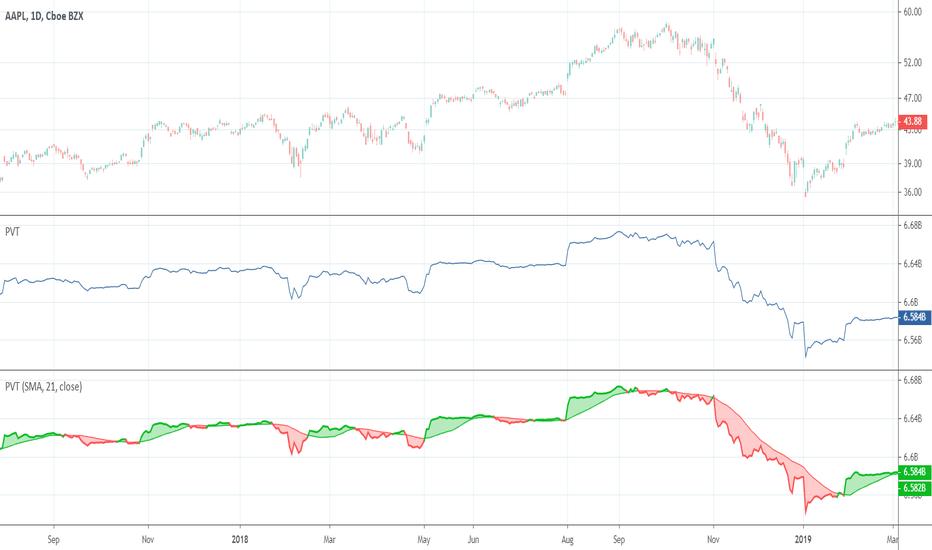 Tradingview Download Data Stock Technical Indicators ...