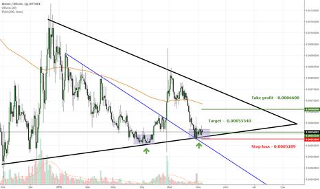 WAVESBTC: Waves/Btc среднесрочная позиция