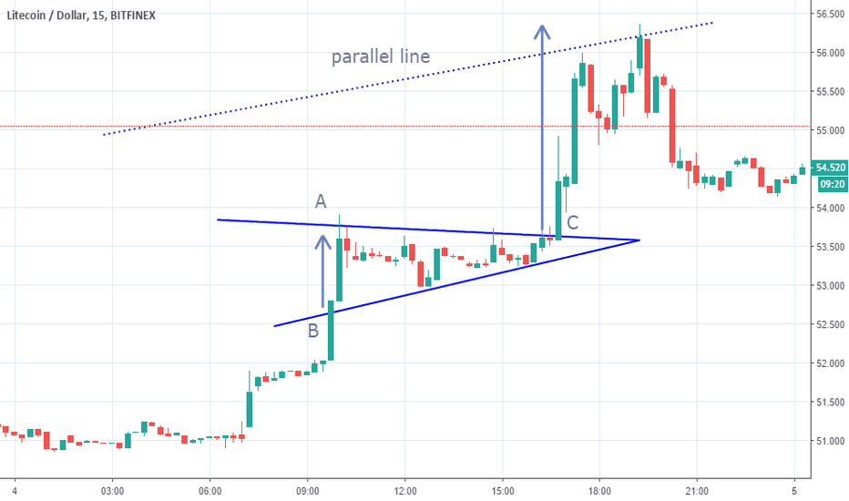 LTCUSD: SYMMETRICAL TRIANGLE