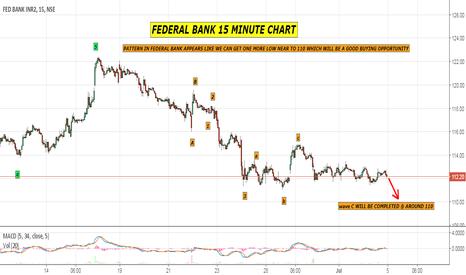 FEDERALBNK: BUY FEDERAL BANK AS PER ELLIOTT WAVE