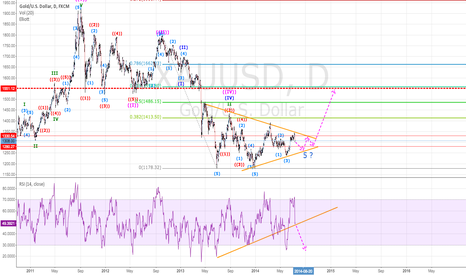 XAUUSD: We are near a very strong support that could trigger new highs