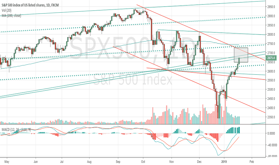 SPX500: Right at Resistance.. should take some profit!