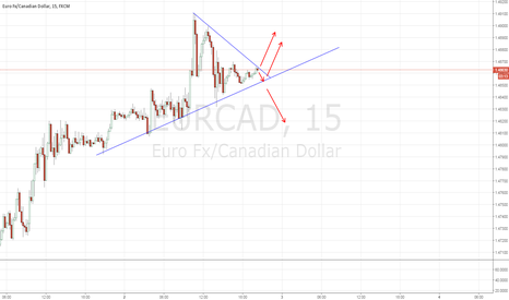 EURCAD: EURCAD: Long for now