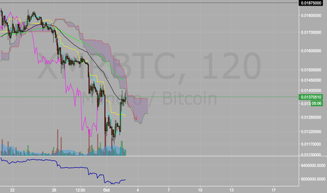 XMRBTC: XMR easy short