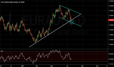 EURAUD: EURAUD Long @ trend line and Horizontal Support