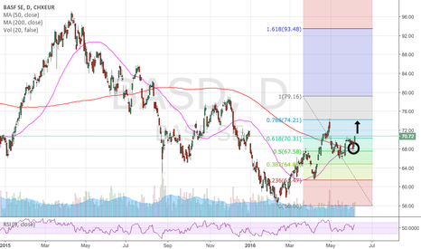 BAS: Buying opportunity BASF SE